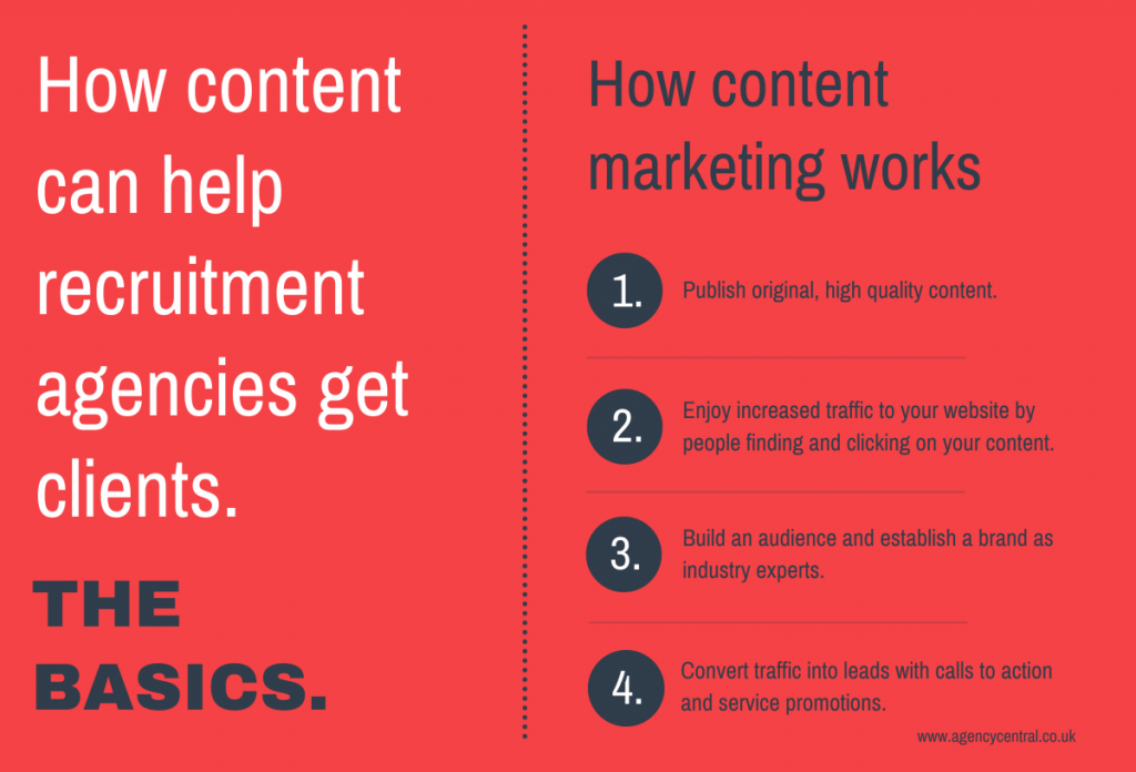 Graphic showing how content marketing can help recruitment agencies get clients.