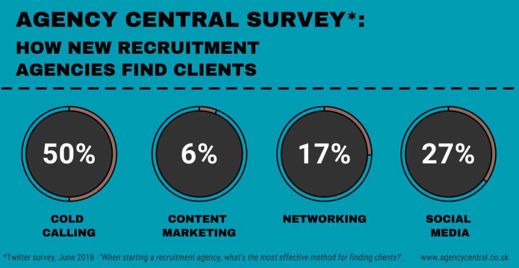 We Asked: How Do Recruitment Agencies Find New Clients?
