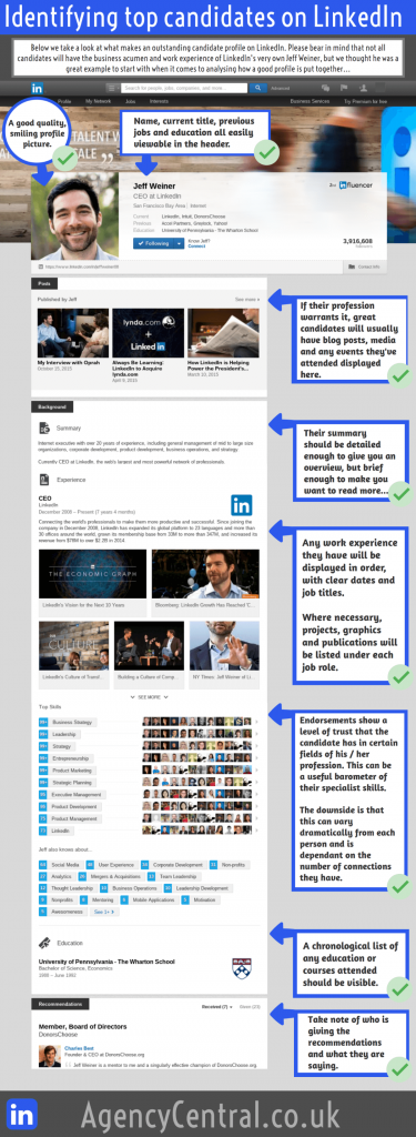 Infographic explaining how to identify the best candidates on LinkedIn.