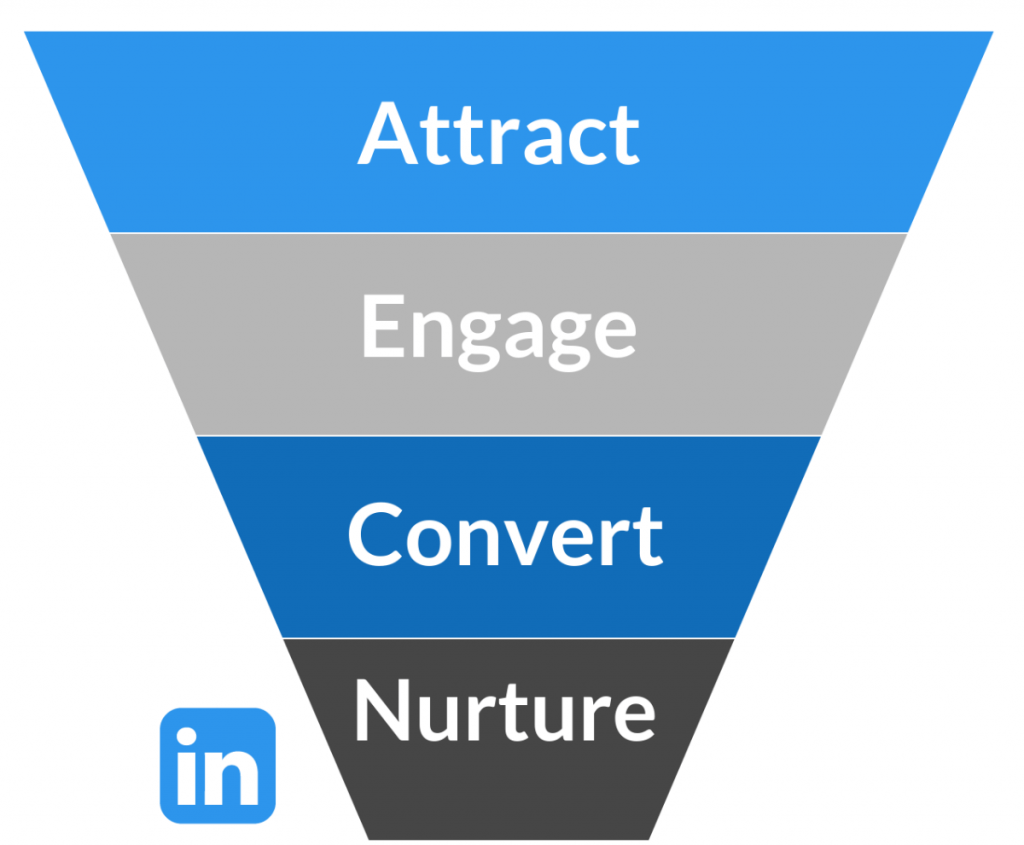 Lead generation inverted pyramid diagram for LinkedIn.
