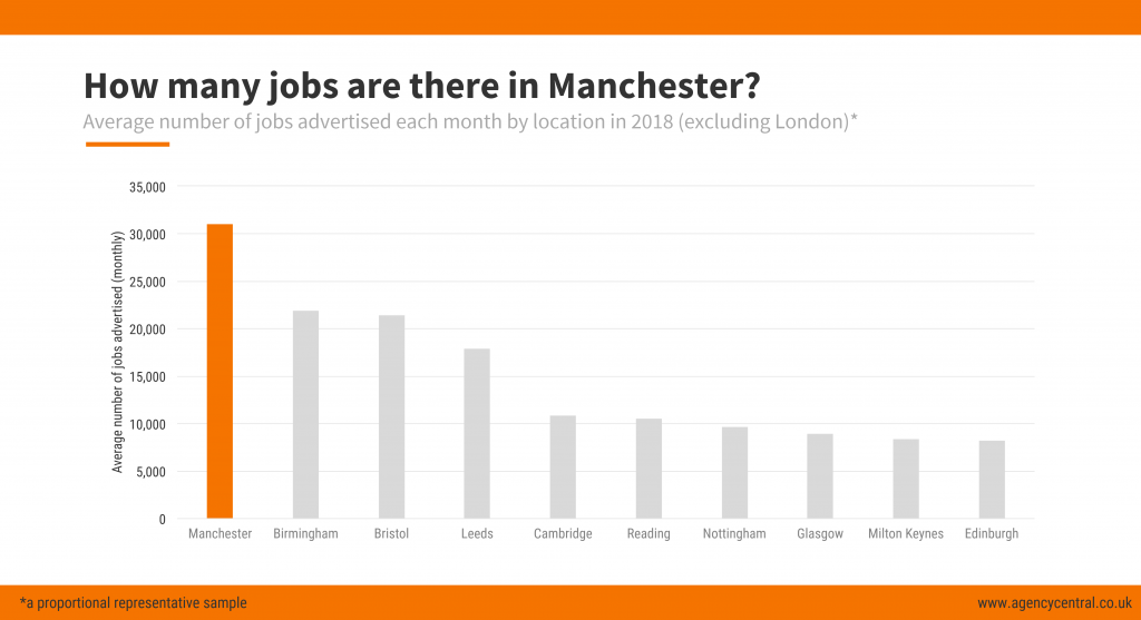 Chart showing how Manchester compares to other cities outside London for overall number of jobs.