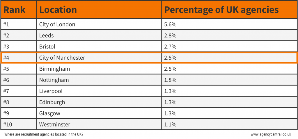 Table show where Manchester ranks among other UK cities for its percentage of recruitment agencies.