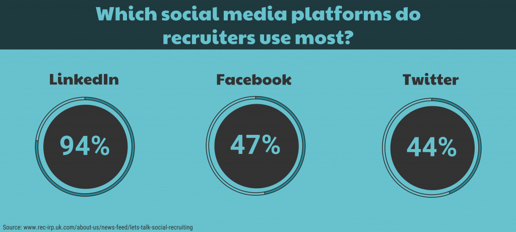 Infographic showing the percentages or recruiters on LinkedIn, Twitter and Facebook.