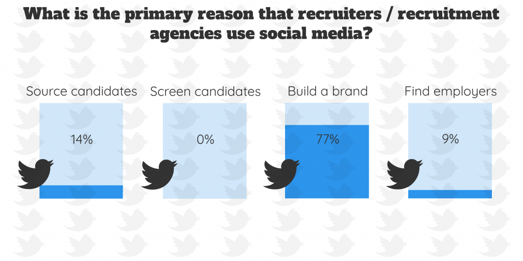 Infographic with poll results - showing the primary reason recruiters and recruitment agencies use social media.