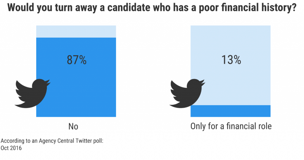 Graphic showing poll results from Twitter poll asking our network whether they would turn away a candidate with a poor financial history.