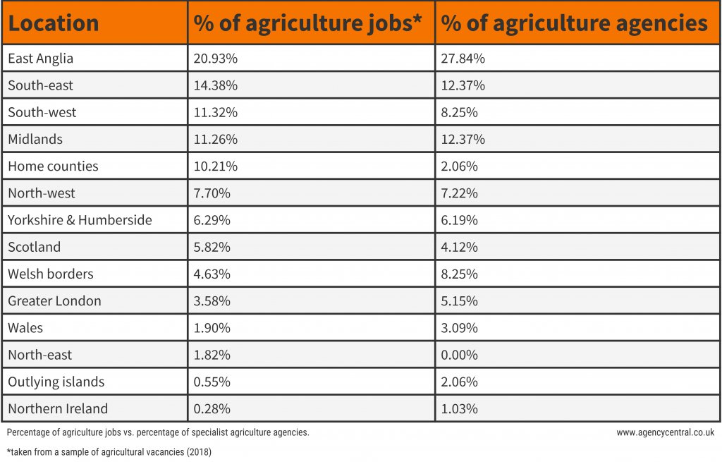 Table showing percentage of agricultural jobs vs percentage of specialised agricultural recruitment agencies.