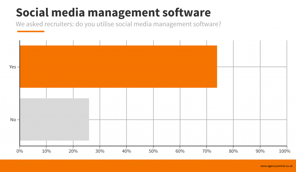 Infographic with poll results showing the percentage of recruiters using social media management software.