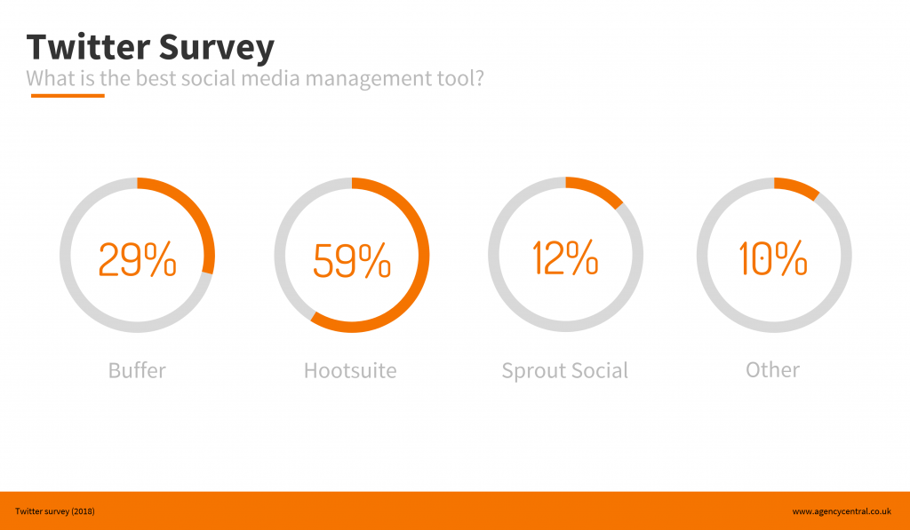 Infographic with poll results showing our recruitment network's favourite social media management tool.