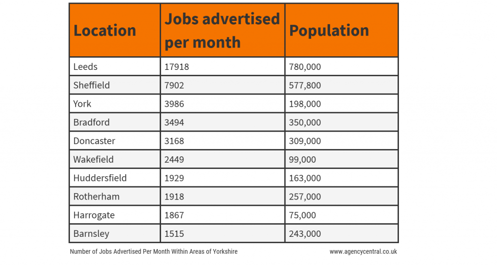 Table showing the number of jobs advertised per month within various areas of Yorkshire
