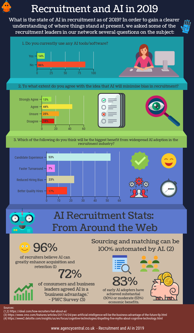 Infographic showing survey results on AI use within the recruitment industry and AI recruitment stats from around the web.