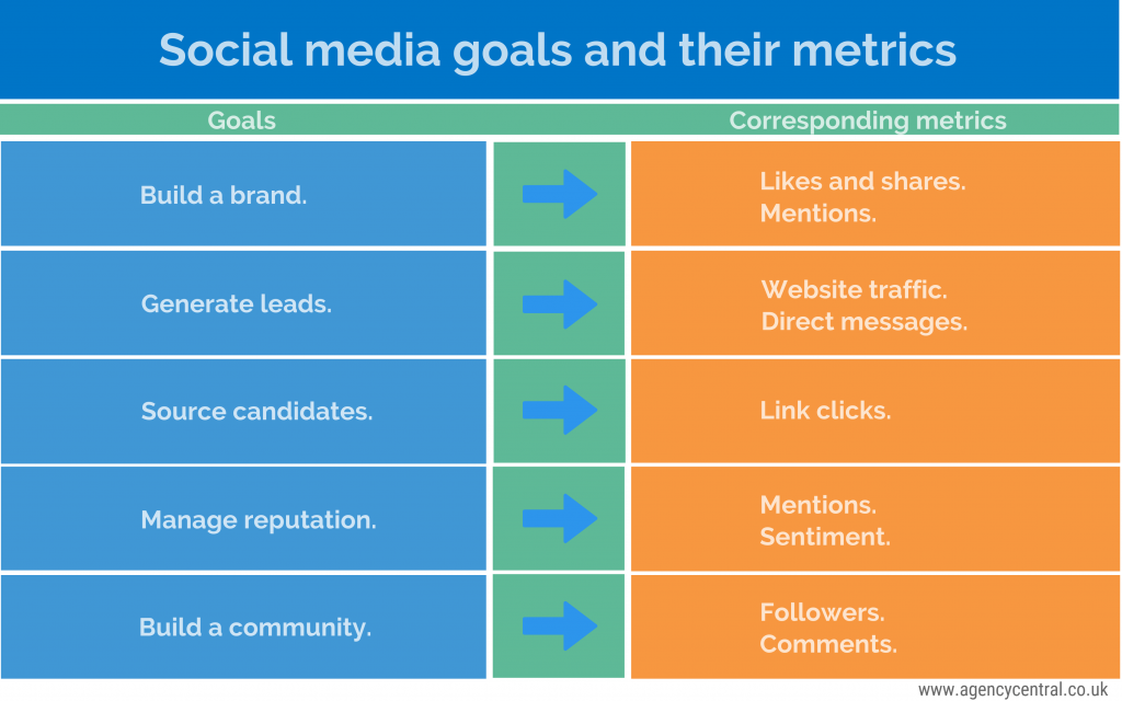 Infographic showing common social media goals for recruiters and their corresponding metrics.