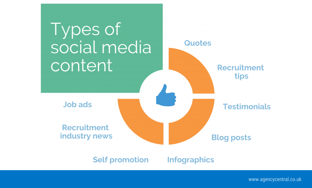 Infographic showing the various types of social media content recruitment agencies typically share on their social channels.