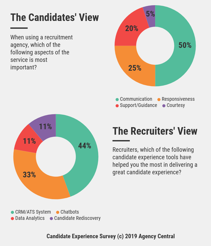 An infographic showing candidates' views on the most important aspect of the recruitment service and recruiters' views on which tools helped them deliver a great candidate experience.