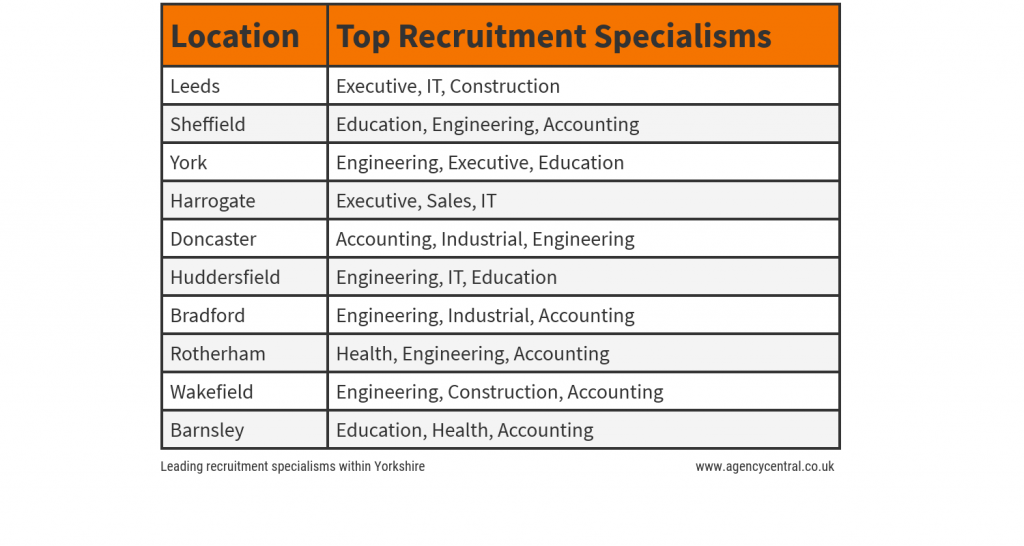 Table showing the leading recruitment specialism within areas of Yorkshire.