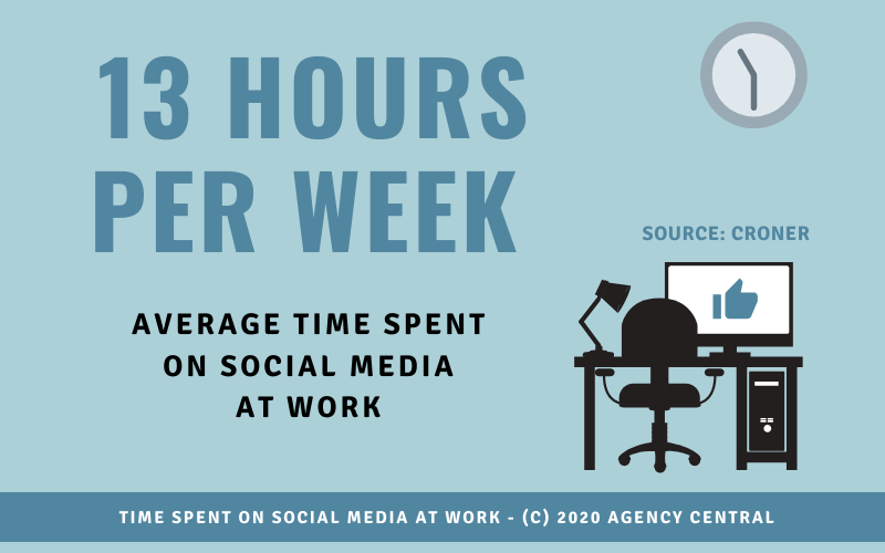 Graphic showing the average time spent on social media by the average worker.