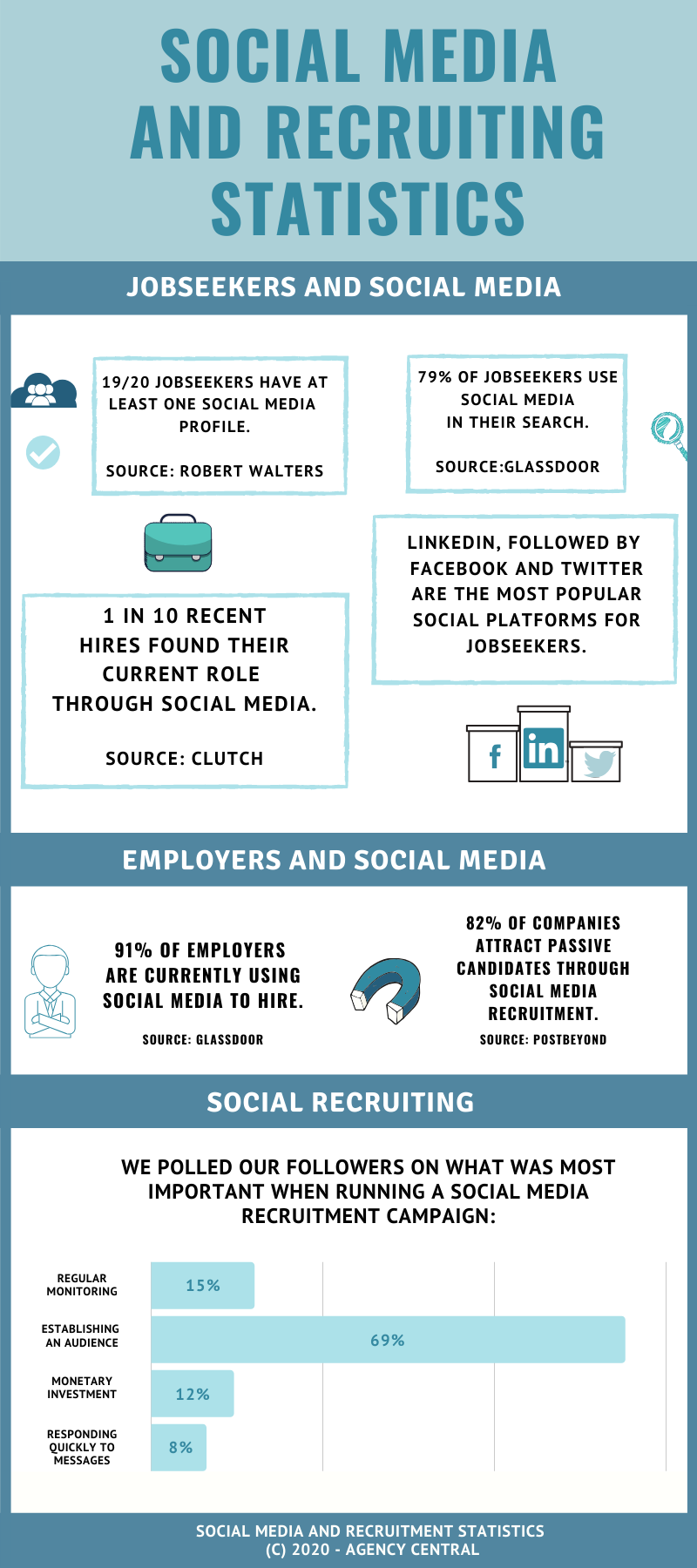 Infographic featuring social media and recruiting statistics.