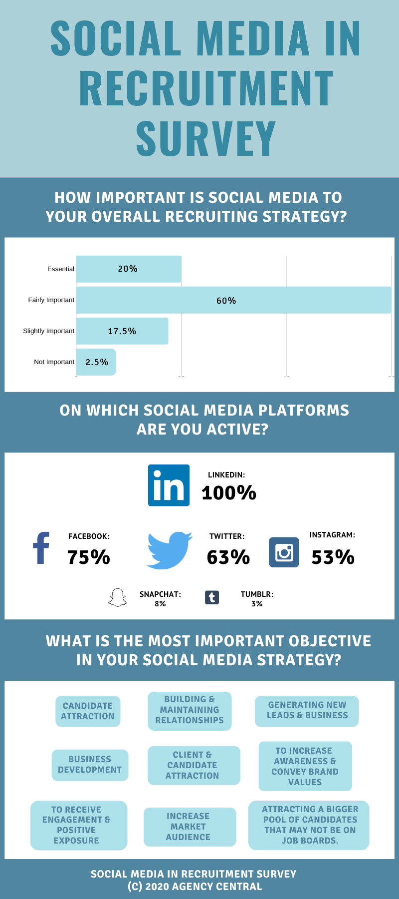 Infographic with data from our Social Media in Recruitment survey, with data on the importance on social media, which social platforms our network are active on, and social media objectives.