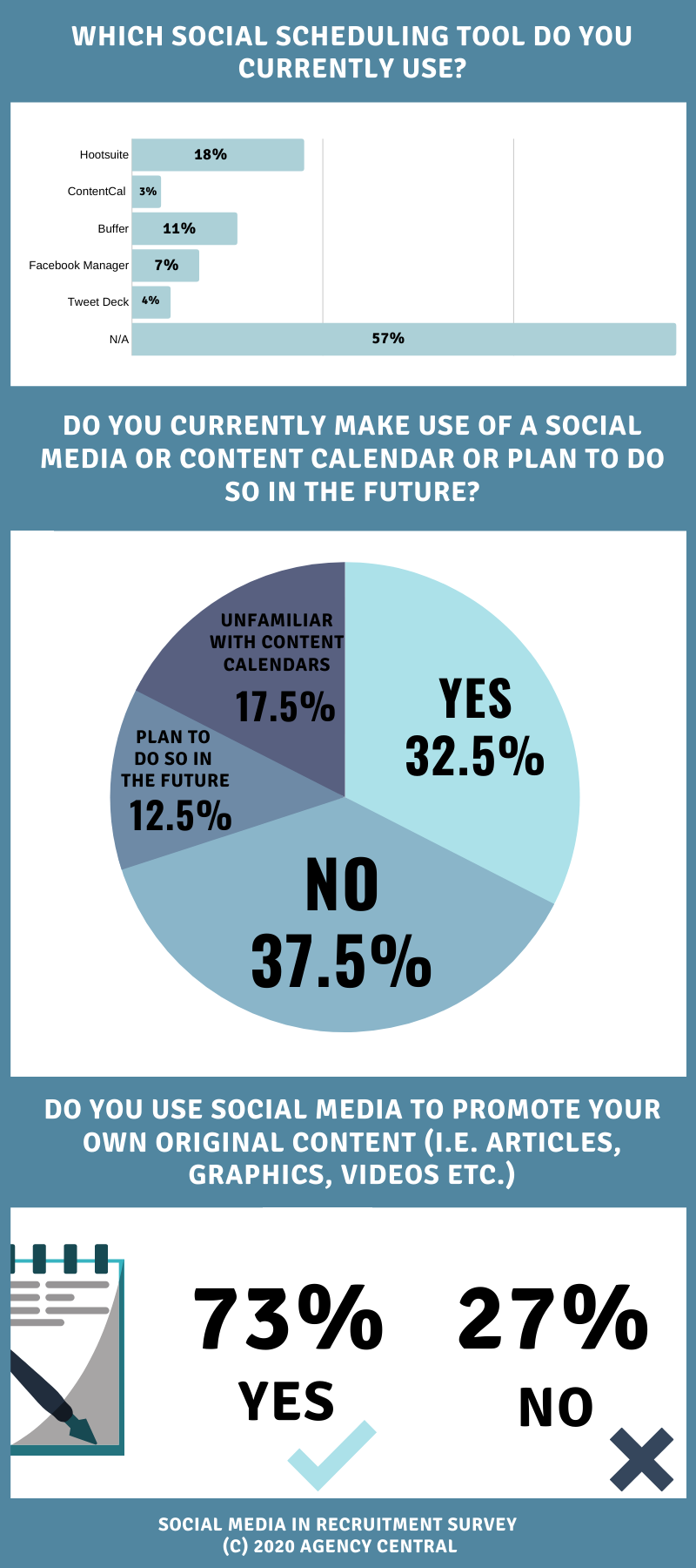 Infographic with survey data on the use of social scheduling tools and the use of social media to promote content.