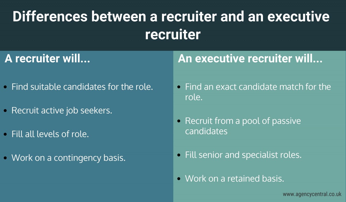 Whats Difference Between Executive >> What Is Executive Recruitment And How Does It Work
