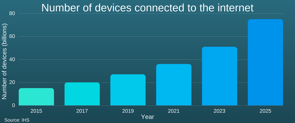 Number of devices (billions) (2).png