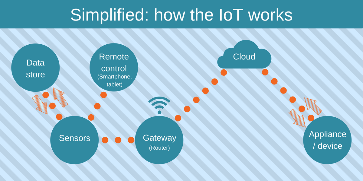 Simplified- how the IoT works (5).png