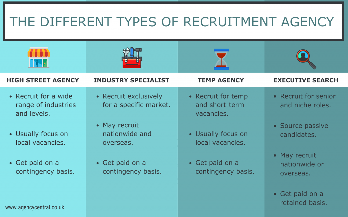 Employers: how to choose a recruitment agency