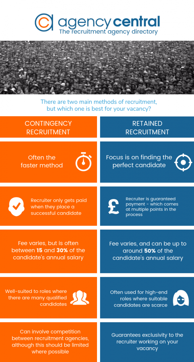 contingency-recruitment-versus-retained-recruitment-infographic.png